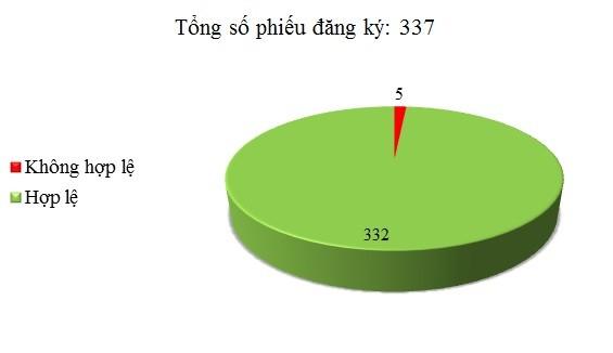 Ngày 28/4: Có 5/337 phiếu đăng ký không hợp lệ