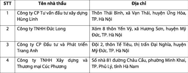 Danh sách nhà thầu nộp HSDT gói thầu số 07