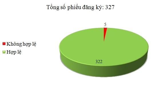 Ngày 11/5: Có 5/327 phiếu đăng ký không hợp lệ