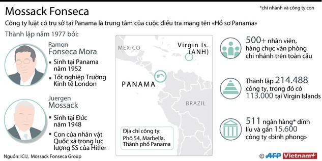 Mossack Fonseca - trung tâm của Hồ sơ Panama