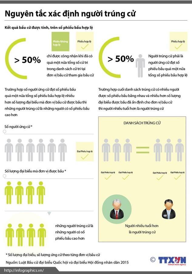 Bầu cử Quốc hội: Nguyên tắc xác định người trúng cử