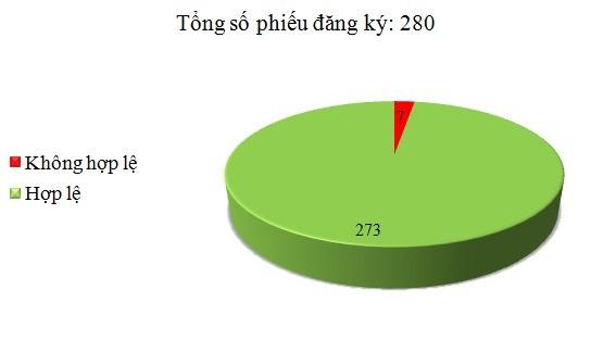 Ngày 19/5: Có 7/280 phiếu đăng ký không hợp lệ
