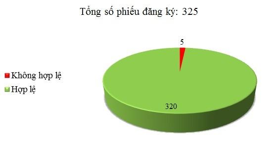 Ngày 20/5: Có 5/325 phiếu đăng ký không hợp lệ