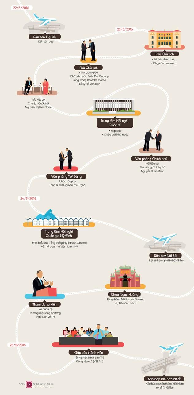 Nghị trình của Tổng thống Mỹ Obama ở Việt Nam