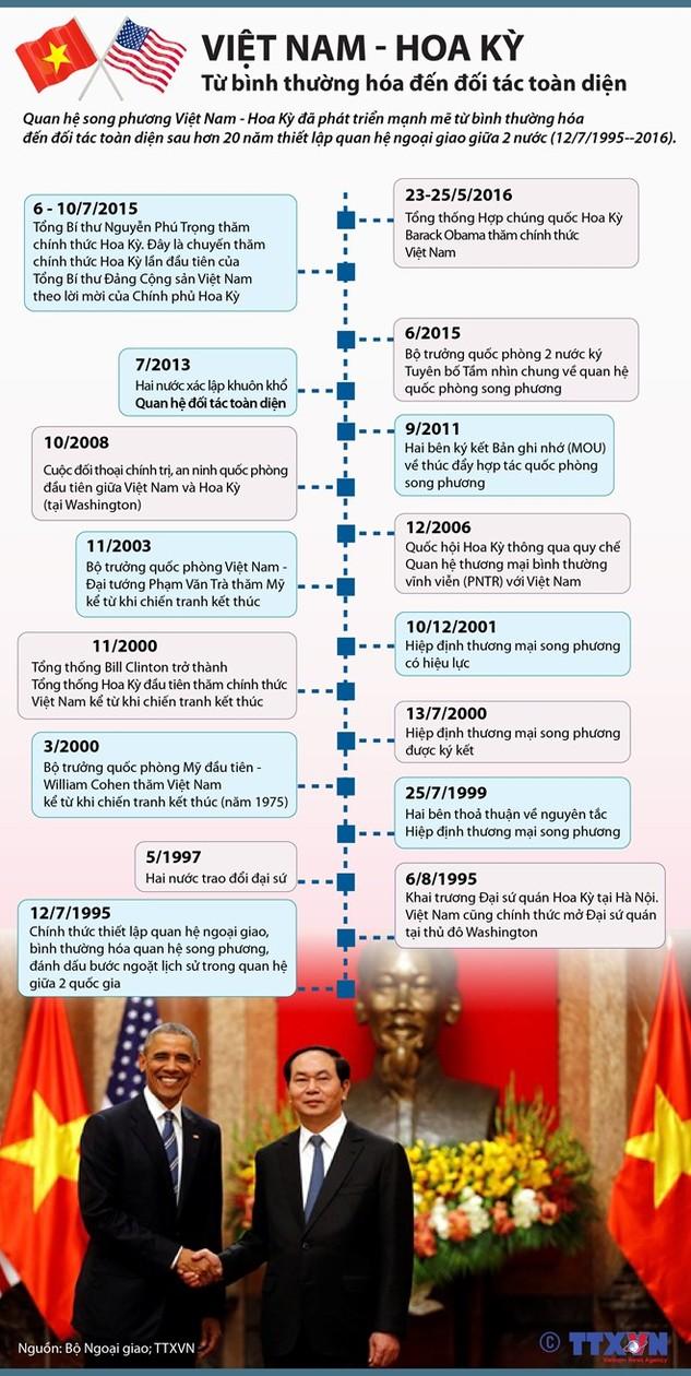 Các dấu mốc trong quan hệ Việt Nam-Hoa Kỳ