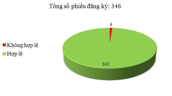 Ngày 24/5: Có 4/346 phiếu đăng ký không hợp lệ