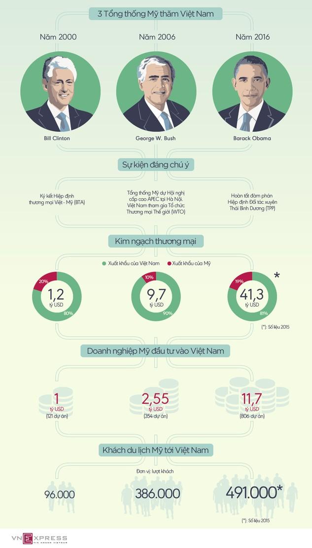 Quan hệ kinh tế qua 3 lần Tổng thống Mỹ thăm Việt Nam