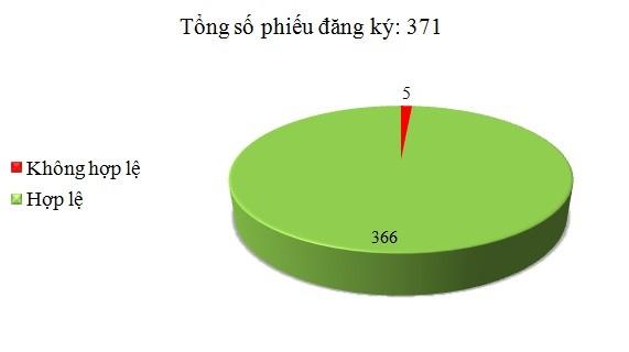 Ngày 25/5: Có 5/371 phiếu đăng ký không hợp lệ