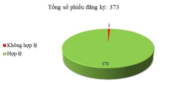 Ngày 31/5: Có 3/373 phiếu đăng ký không hợp lệ