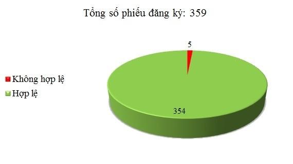 Ngày 01/6: Có 5/359 phiếu đăng ký không hợp lệ