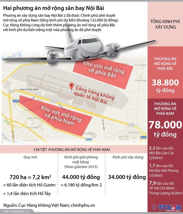 Hai phương án mở rộng sân bay quốc tế Nội Bài