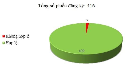 Ngày 09/6: Có 7/416 phiếu đăng ký không hợp lệ