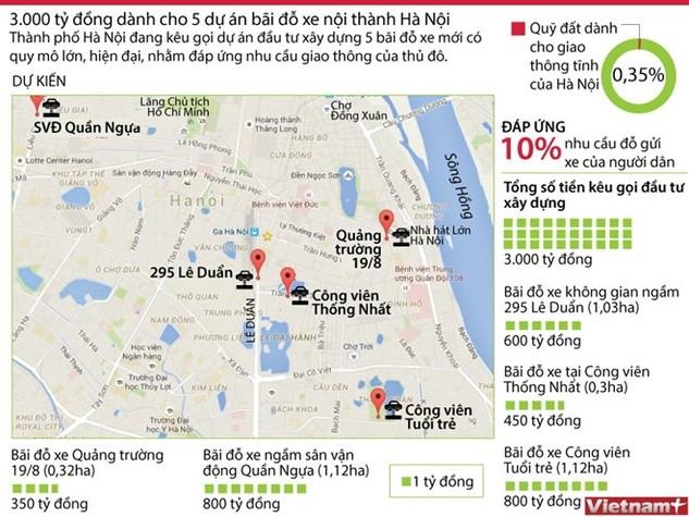 3.000 tỷ đồng xây dựng năm bãi đỗ xe ở Hà Nội