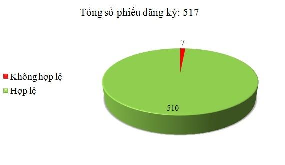 Ngày 14/6: Có 7/517 phiếu đăng ký không hợp lệ