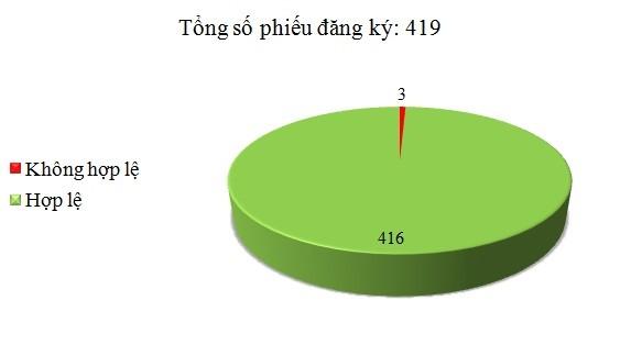 Ngày 17/6: Có 3/419 phiếu đăng ký không hợp lệ