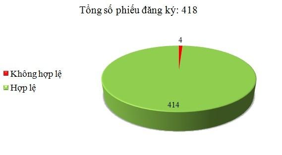 Ngày 21/6: Có 4/418 phiếu đăng ký không hợp lệ