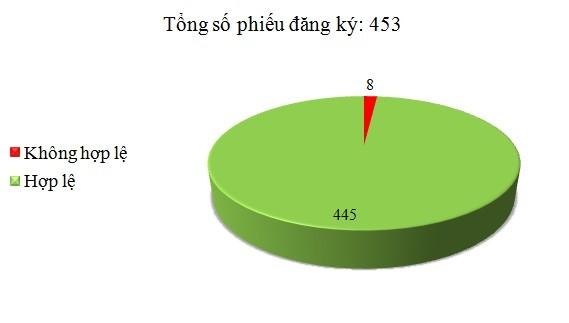 Ngày 22/6: Có 8/453 phiếu đăng ký không hợp lệ