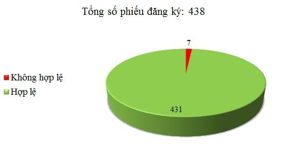 Ngày 23/6: Có 7/438 phiếu đăng ký không hợp lệ