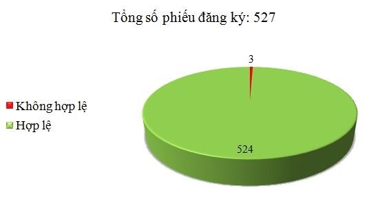 Ngày 27/6: Có 3/527 phiếu đăng ký không hợp lệ