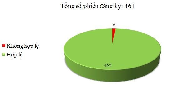 Ngày 30/6: Có 6/461 phiếu đăng ký TBMT, TBMCH không hợp lệ