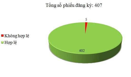 Ngày 05/7: Có 5/407 phiếu đăng ký không hợp lệ