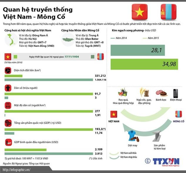 Tìm hiểu quan hệ truyền thống Việt Nam-Mông Cổ