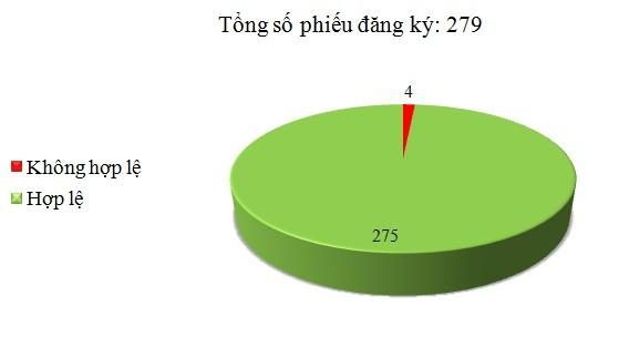 Ngày 14/7: Có 4/279 phiếu đăng ký không hợp lệ