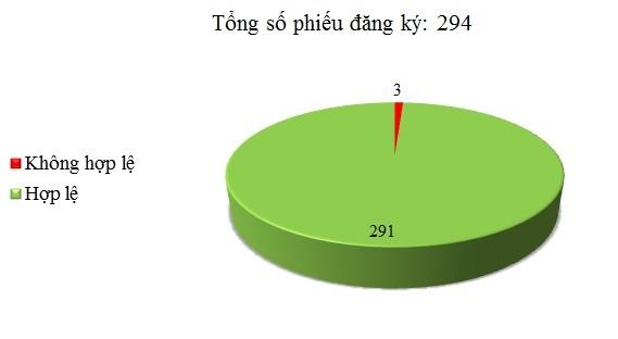 Ngày 15/7: Có 3/294 phiếu đăng ký TBMT, TBMCH không hợp lệ