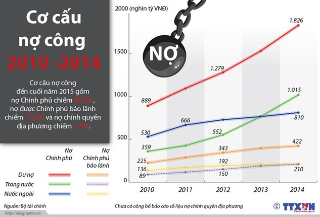 Cơ cấu nợ công của Việt Nam tính đến cuối năm 2015