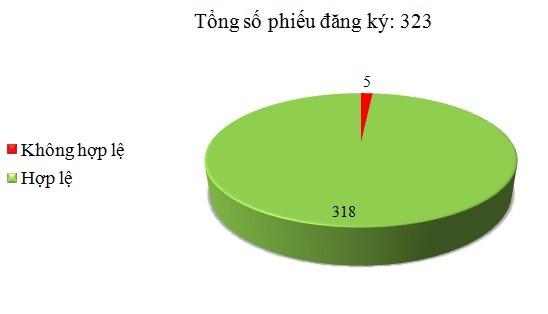 Ngày 19/7: Có 5/323 phiếu đăng ký không hợp lệ
