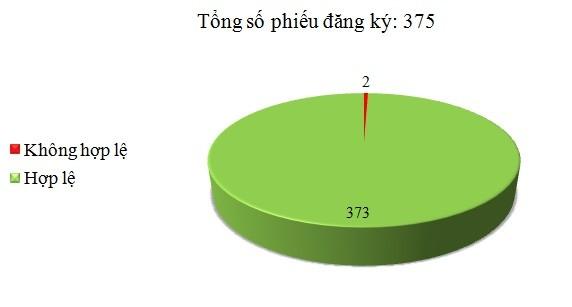 Ngày 25/7: Có 2/375 phiếu đăng ký không hợp lệ