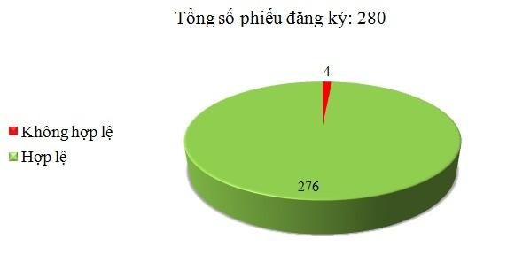 Ngày 27/7: Có 4/280 phiếu đăng ký không hợp lệ