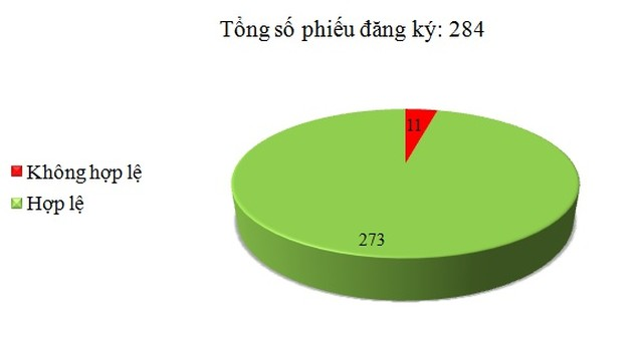 Ngày 10/8: Có 11/284 phiếu đăng ký không hợp lệ