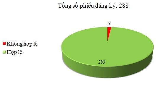 Ngày 19/8: Có 5/288 phiếu đăng ký không hợp lệ