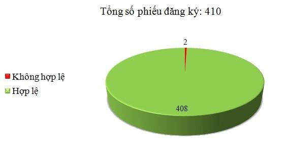 Ngày 22/8: Có 2/410 phiếu đăng ký không hợp lệ
