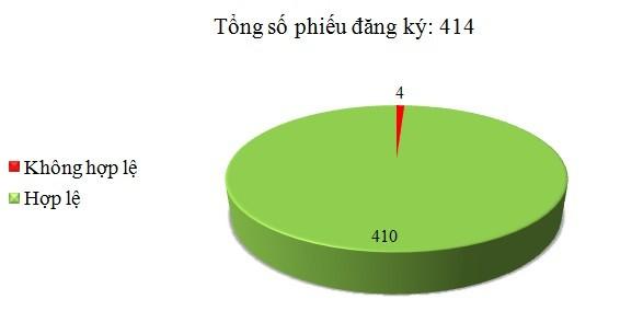 Ngày 29/8: Có 4/414 phiếu đăng ký không hợp lệ