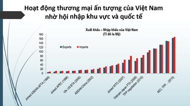 Lợi thế của Việt Nam trong hội nhập (nguồn WB)
