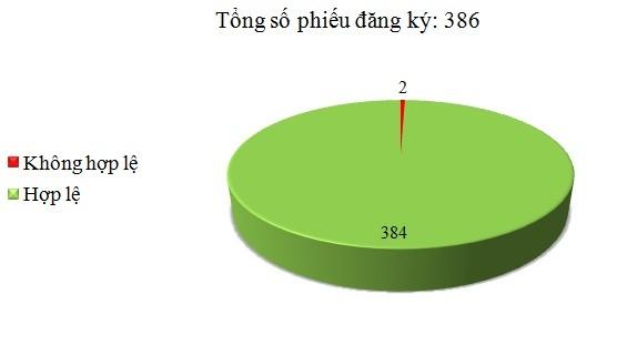 Ngày 05/9: Có 2/386 phiếu đăng ký không hợp lệ