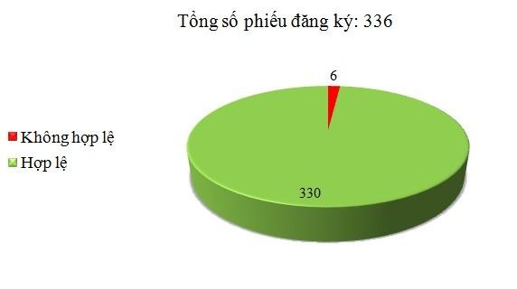 Ngày 07/9: Có 6/336 phiếu đăng ký không hợp lệ