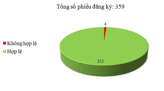 Ngày 08/9: Có 4/359 phiếu đăng ký không hợp lệ