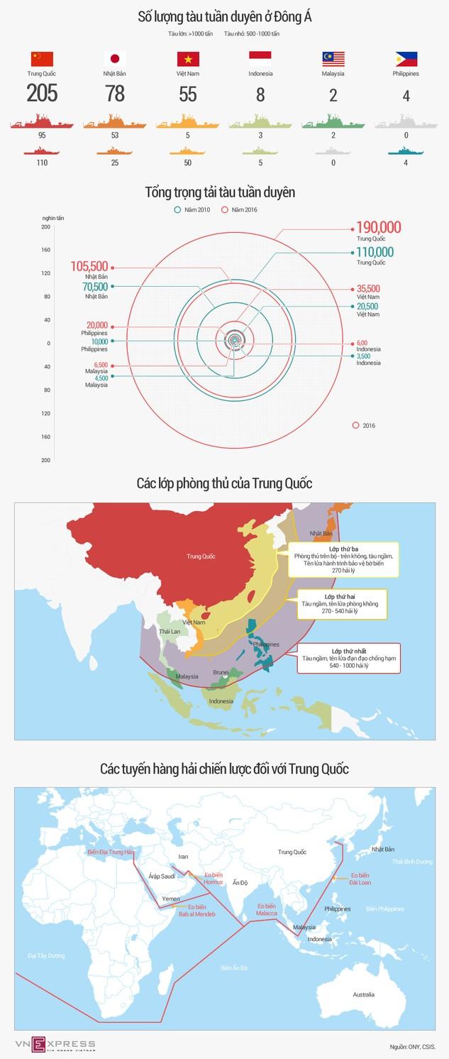 Tương quan sức mạnh tuần duyên Trung Quốc với các nước láng giềng