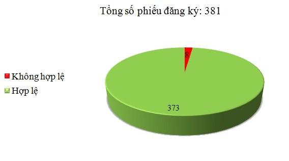 Ngày 13/9: Có 8/381 phiếu đăng ký không hợp lệ