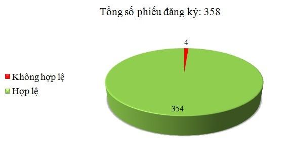 Ngày 14/9: Có 4/358 phiếu đăng ký không hợp lệ