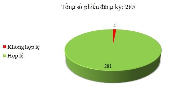 Ngày 22/9: Có 4/285 phiếu đăng ký không hợp lệ
