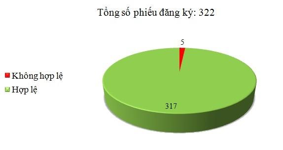 Ngày 23/9: Có 5/322 phiếu đăng ký không hợp lệ