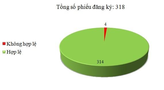 Ngày 27/9: Có 4/318 phiếu đăng ký không hợp lệ