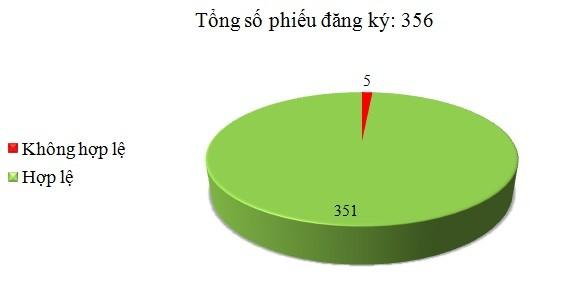 Ngày 4/10: Có 5/356 phiếu đăng ký không hợp lệ
