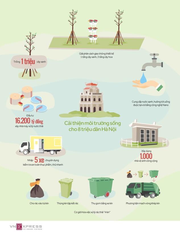6 'đại dự án' cải thiện môi trường sống cho 8 triệu dân Hà Nội