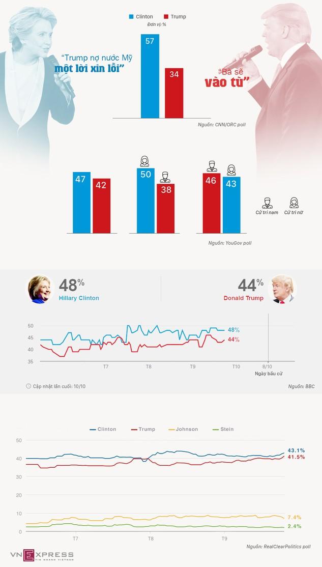 Clinton dẫn điểm cách biệt với Trump sau tranh luận lần hai