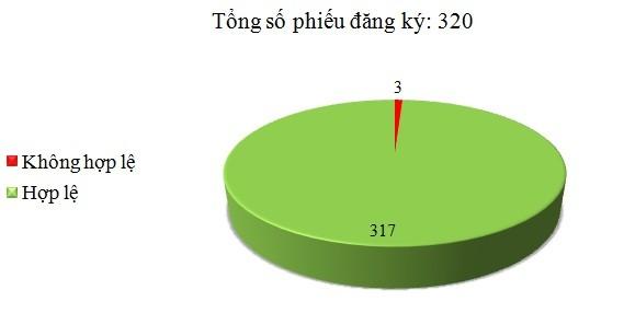 Ngày 11/10: Có 3/320 phiếu đăng ký không hợp lệ